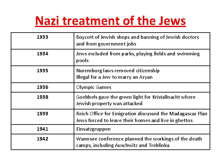 Nazi treatment of the Jews 1933 Boycott of Jewish shops and banning of Jewish