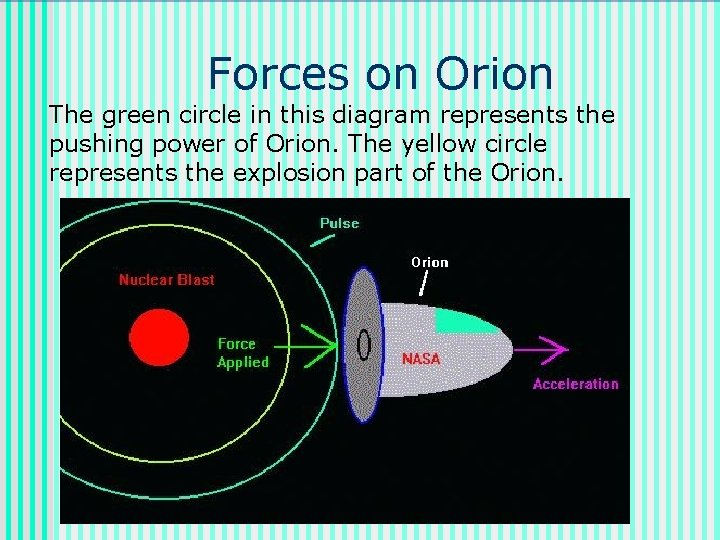 Forces on Orion The green circle in this diagram represents the pushing power of