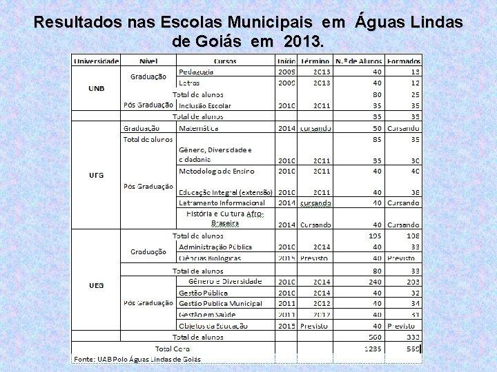 Resultados nas Escolas Municipais em Águas Lindas de Goiás em 2013.