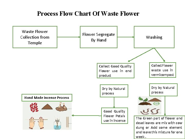Process Flow Chart Of Waste Flower Collection from Temple Flower Segregate By Hand Collect