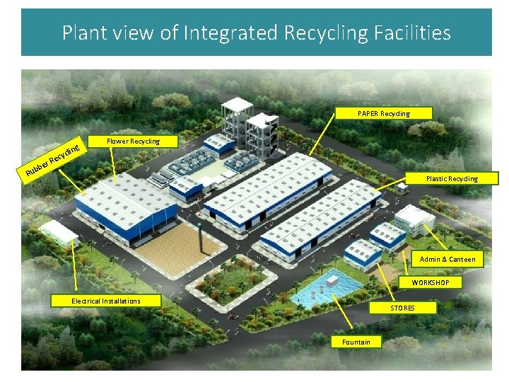 Plant view of Integrated Recycling Facilities PAPER Recycling Flower Recycling c Ru y Rec