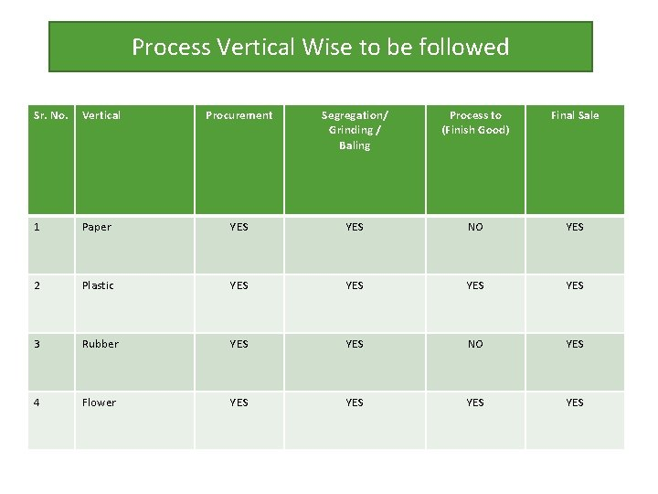 Process Vertical Wise to be followed Sr. No. Vertical Procurement Segregation/ Grinding / Baling
