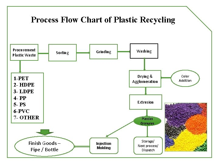 Process Flow Chart of Plastic Recycling Procurement Plastic Waste Sorting Grinding Drying & Agglomeration