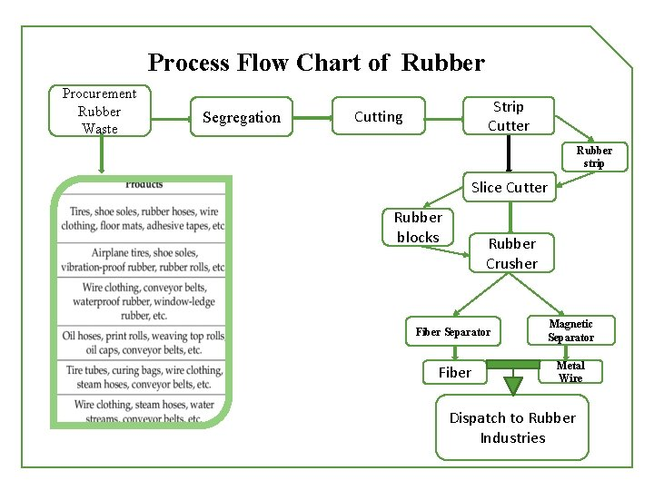 Process Flow Chart of Rubber Procurement Rubber Waste Segregation Strip Cutter Cutting Rubber strip