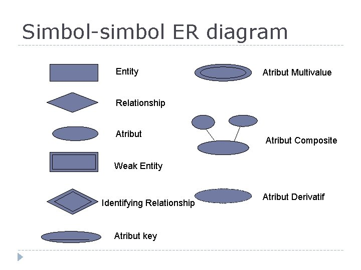 Simbol-simbol ER diagram Entity Atribut Multivalue Relationship Atribut Composite Weak Entity Identifying Relationship Atribut