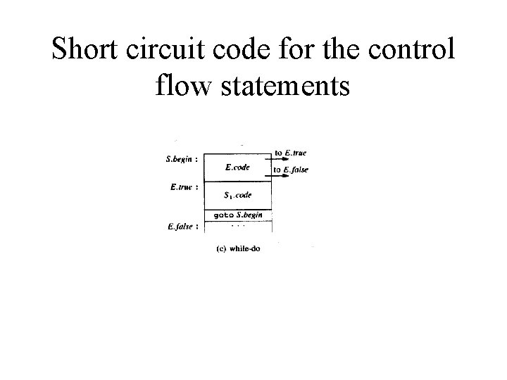 Short circuit code for the control flow statements