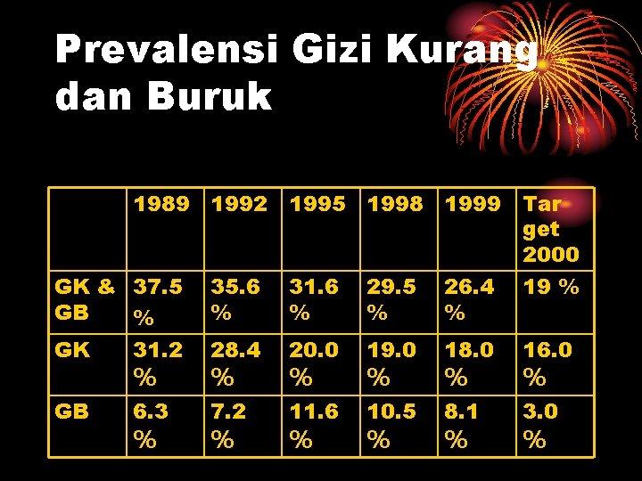 Prevalensi Gizi Kurang dan Buruk 1989 1992 1995 1998 1999 Tar get 2000 GK