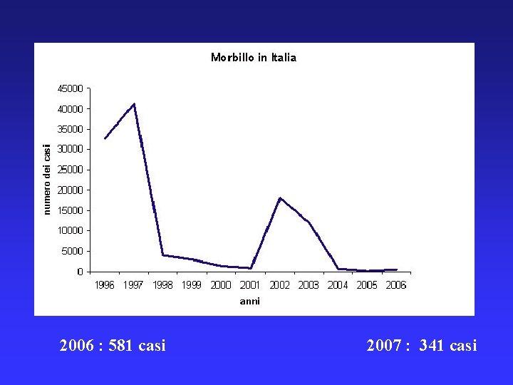 2006 : 581 casi 2007 : 341 casi