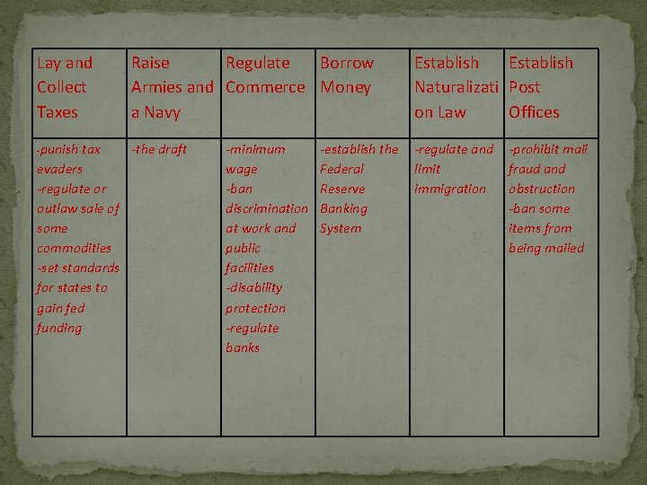 Lay and Collect Taxes -punish Raise Regulate Borrow Armies and Commerce Money a Navy
