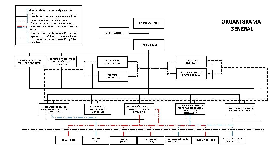 Línea de relación normativa, vigilancia y/o control. Línea de relación de autoridad-responsabilidad Línea de