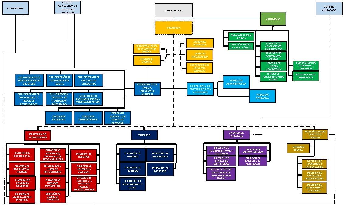 CONSEJO CONSULTIVO DE SEGURIDAD CIUDADANA COPLADEMUN CONSEJO CIUDADANO AYUNTAMIENTO SINDICATURA PRESIDENCIA DIRECCIÓN GENERAL JURÍDICA