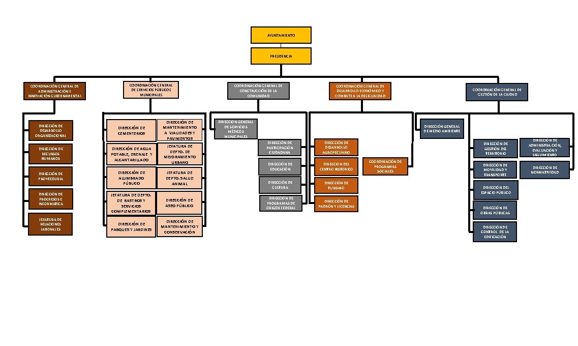 AYUNTAMIENTO PRESIDENCIA COORDINACIÓN GENERAL DE ADMINISTRACIÓN E INNOVACIÓN GUBERNAMENTAL DIRECCIÓN DE DESARROLLO ORGANIZACIONAL DIRECCIÓN