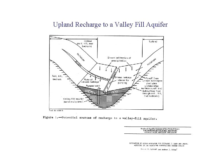Upland Recharge to a Valley Fill Aquifer