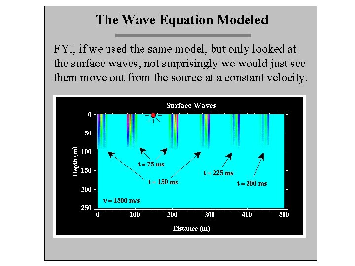 The Wave Equation Modeled FYI, if we used the same model, but only looked