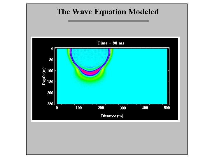 The Wave Equation Modeled