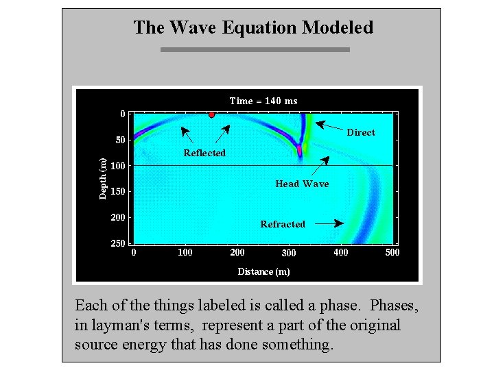 The Wave Equation Modeled Each of the things labeled is called a phase. Phases,