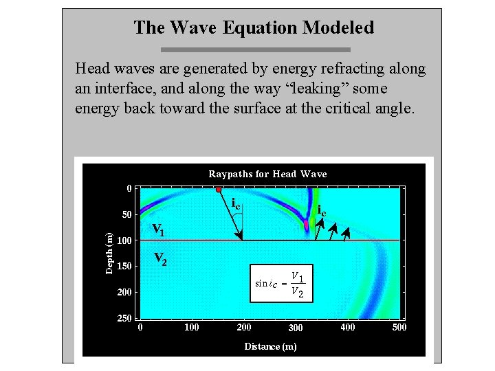 The Wave Equation Modeled Head waves are generated by energy refracting along an interface,