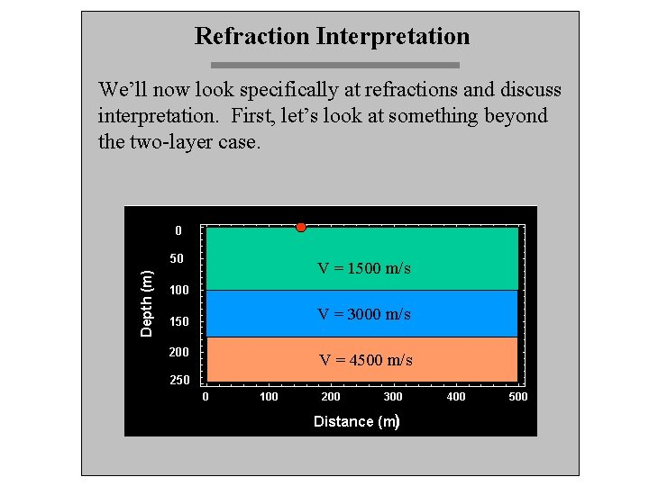 Refraction Interpretation We'll now look specifically at refractions and discuss interpretation. First, let's look