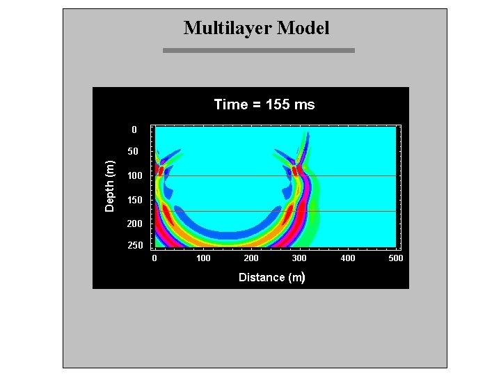 Multilayer Model