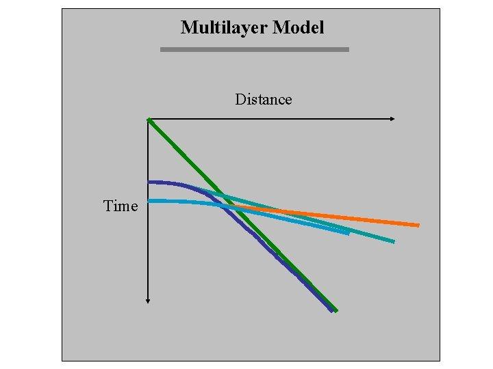 Multilayer Model Distance Time