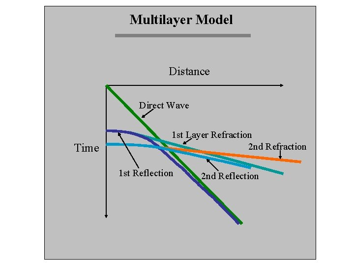 Multilayer Model Distance Direct Wave Time 1 st Layer Refraction 2 nd Refraction 1