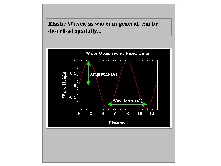 Elastic Waves, as waves in general, can be described spatially. . .