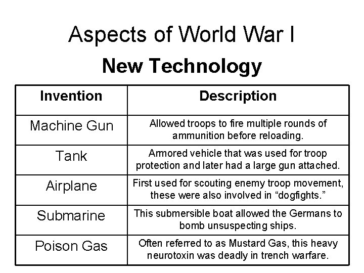 Aspects of World War I New Technology Invention Description Machine Gun Allowed troops to