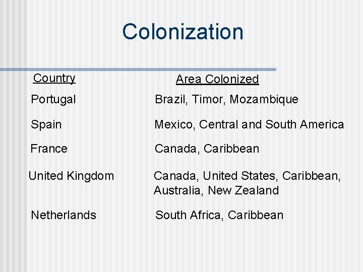 Colonization Country Area Colonized Portugal Brazil, Timor, Mozambique Spain Mexico, Central and South America
