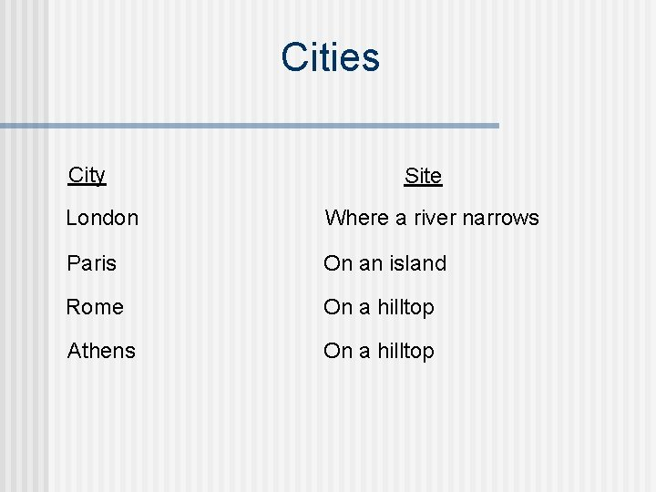 Cities City Site London Where a river narrows Paris On an island Rome On