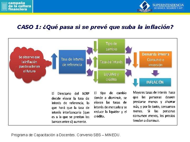 CASO 1: ¿Qué pasa si se prevé que suba la inflación? Programa de Capacitación
