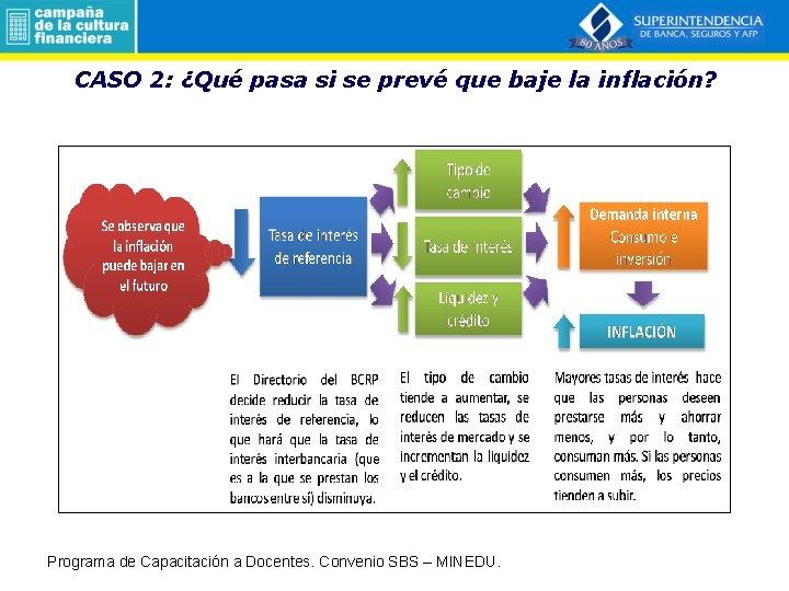 CASO 2: ¿Qué pasa si se prevé que baje la inflación? Programa de Capacitación