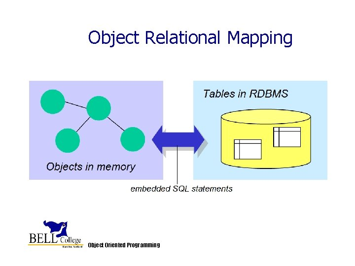 Object Relational Mapping Object Oriented Programming