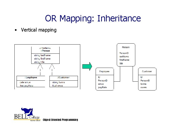 OR Mapping: Inheritance • Vertical mapping Object Oriented Programming