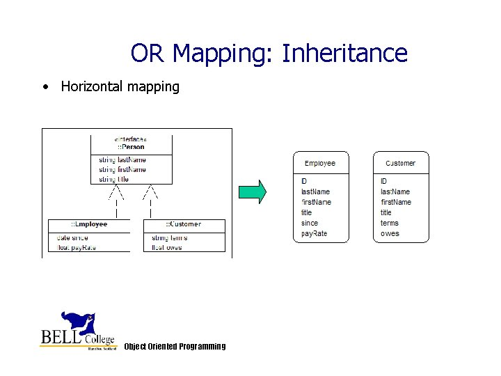 OR Mapping: Inheritance • Horizontal mapping Object Oriented Programming