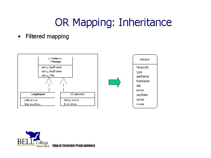 OR Mapping: Inheritance • Filtered mapping Object Oriented Programming
