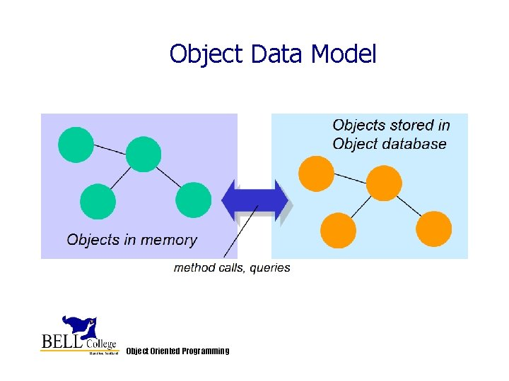 Object Data Model Object Oriented Programming