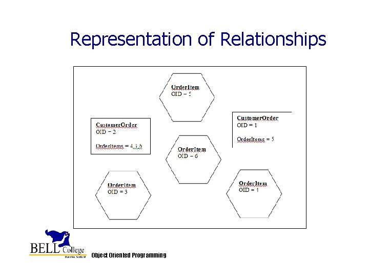 Representation of Relationships Object Oriented Programming