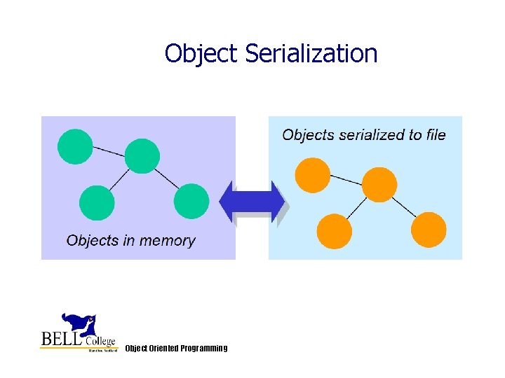 Object Serialization Object Oriented Programming