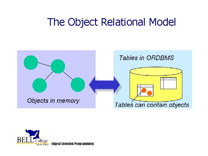 The Object Relational Model Object Oriented Programming