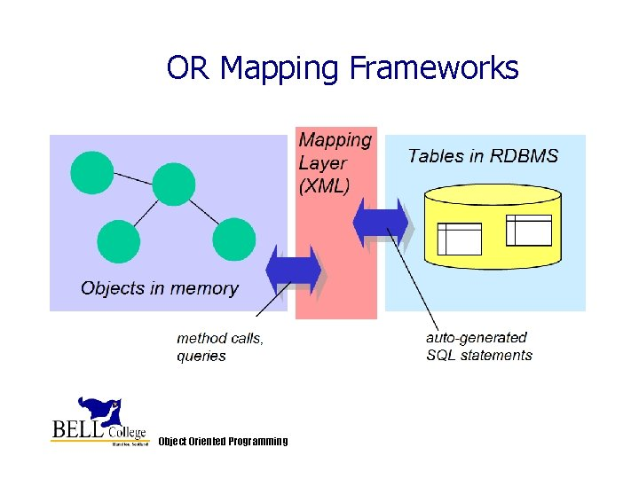 OR Mapping Frameworks Object Oriented Programming