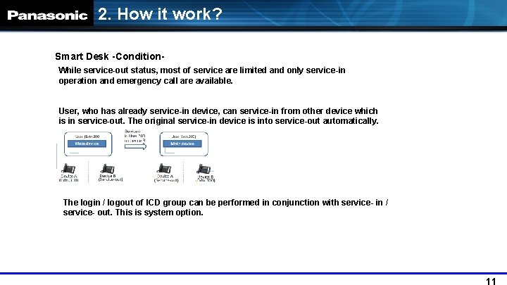 2. How it work? Smart Desk -Condition. While service-out status, most of service are