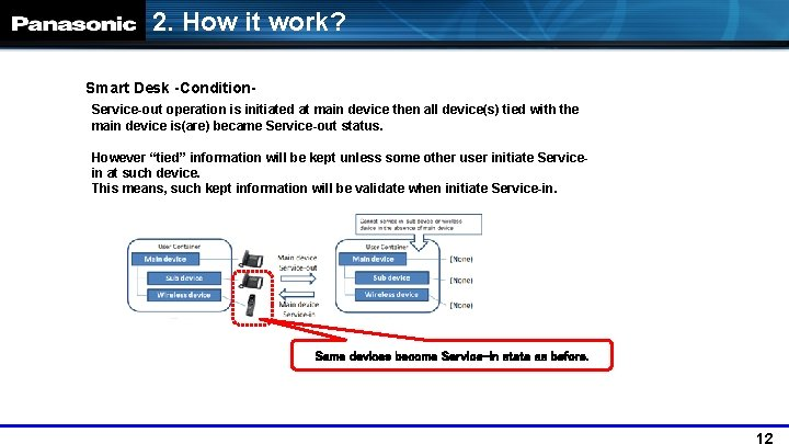 2. How it work? Smart Desk -Condition. Service-out operation is initiated at main device