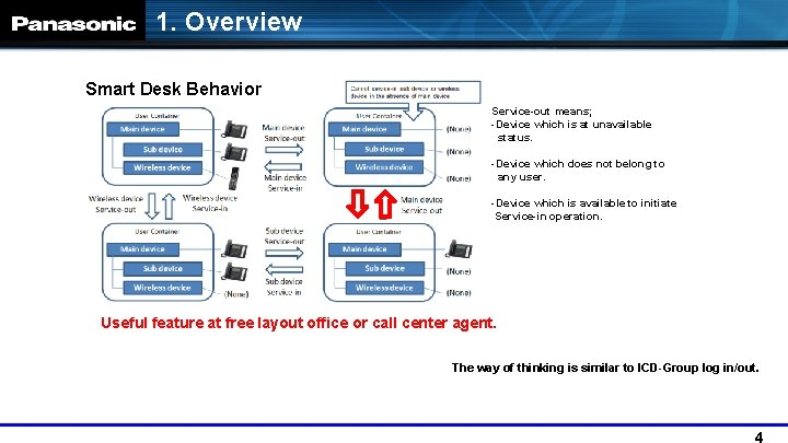 1. Overview Smart Desk Behavior Service-out means; -Device which is at unavailable status. -Device
