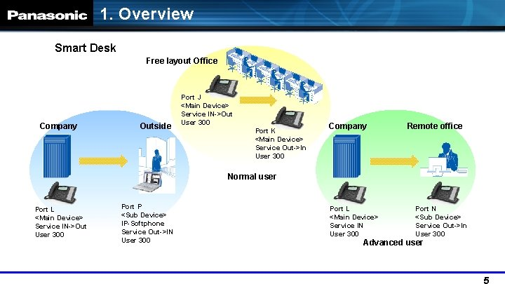 1. Overview Smart Desk Free layout Office Company Outside Port J <Main Device> Service