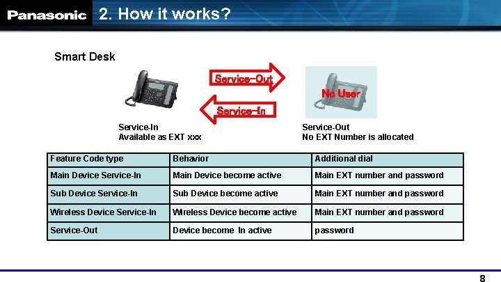 2. How it works? Smart Desk Service-Out No User Service-In Available as EXT xxx