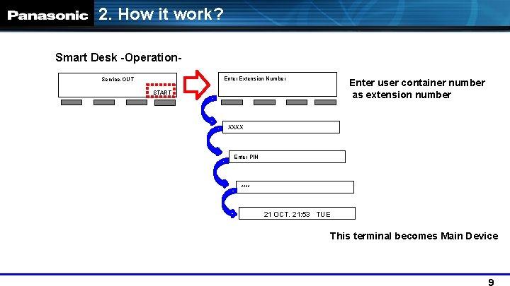 2. How it work? Smart Desk -Operation. Enter Extension Number Service-OUT START Enter user