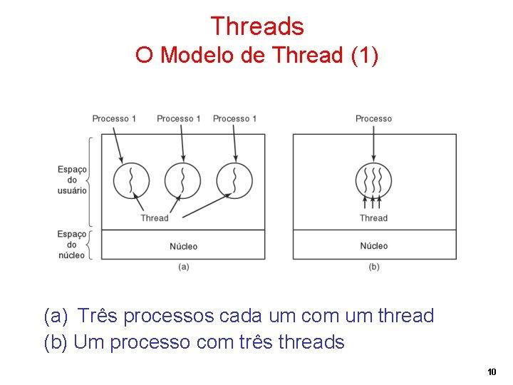 Threads O Modelo de Thread (1) (a) Três processos cada um com um thread