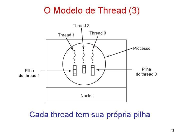 O Modelo de Thread (3) Cada thread tem sua própria pilha 12