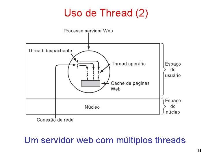 Uso de Thread (2) Um servidor web com múltiplos threads 14