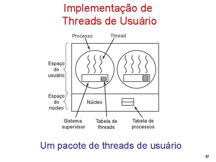 Implementação de Threads de Usuário Um pacote de threads de usuário 17
